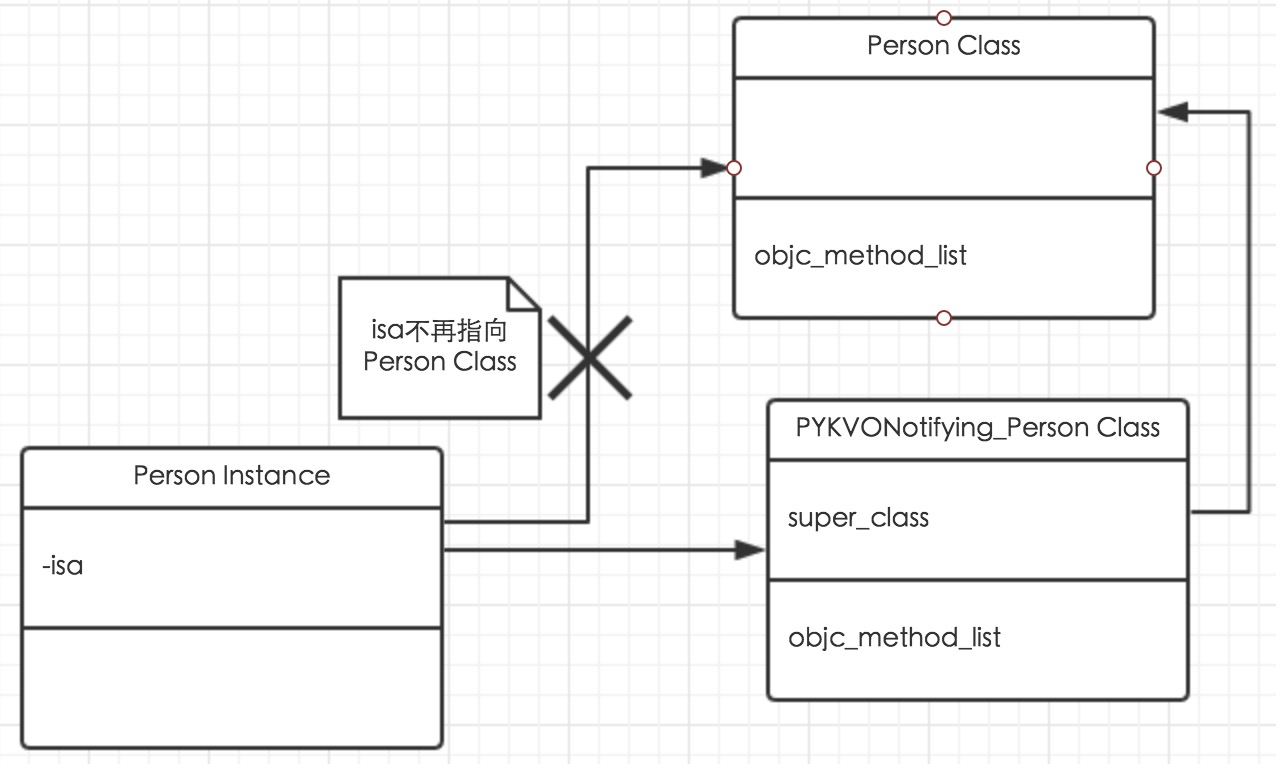 isa-swizzling-UML.png